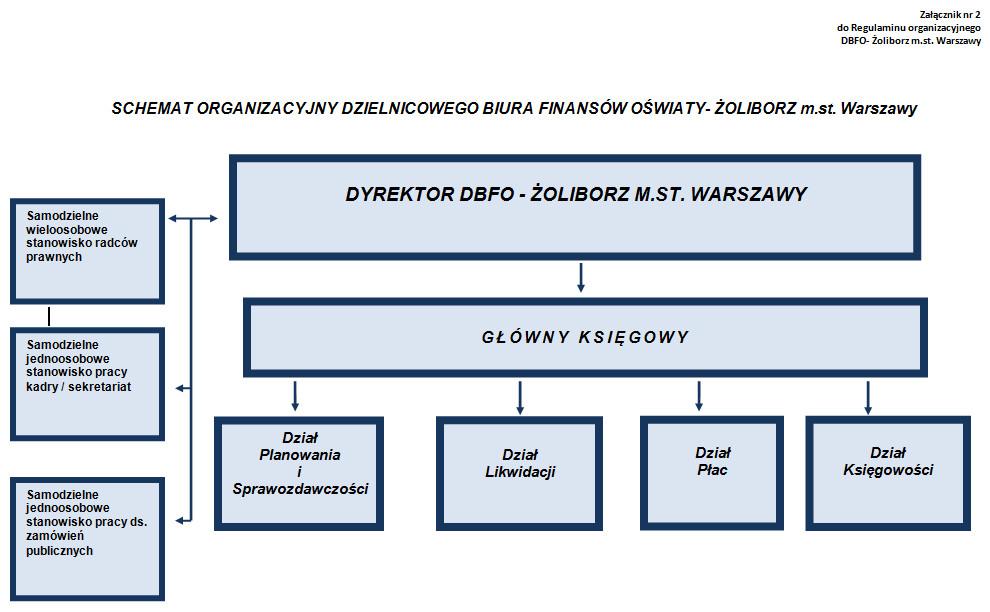 Schemat organizacyjny DBFO - Żoliborz m.st. Warszawy